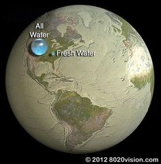 All Water vs. Fresh Water