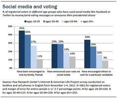 AllThatWeb - Elezioni USA: l'evento più social di sempre fra polemiche e