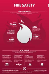 New materials and technologies are making fire-related risks greater today