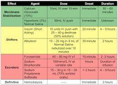 Image result for ca gluconate in hyperkalemia threshold membrane potential