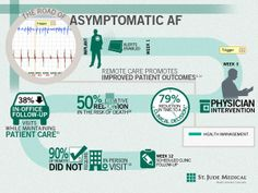 Travelling the road of asymptomatic atrial fibrillation