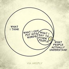 My life as a circle with many circles within that circle. More