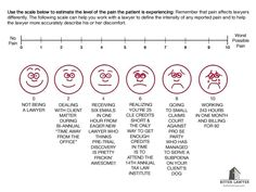 Pain Assessment Chart for Lawyers - Bitter Lawyer