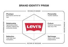 Levi's - Brand Identity Prism