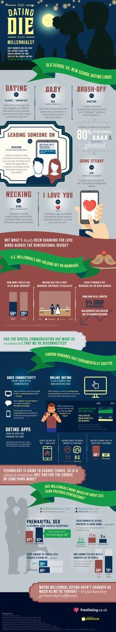 Did Dating Die With Millennials? #Infographic #DatingAndLove #Millennials