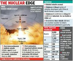 Indias and pakistans nuclear capabilites