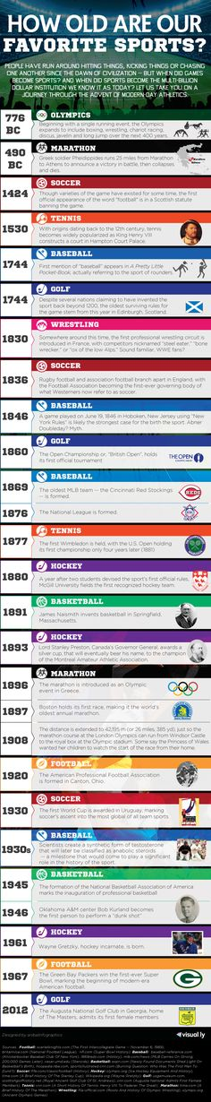 How Old Are Our Favorite Sports? [Infographic] - Holy Kaw!