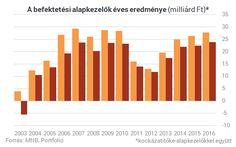 Egyre olcsóbbak a magyar befektetések, mégis egyre többet keresnek rajtunk