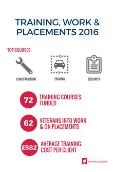 Veterans Aid Training, work & placements