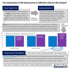 Pre-exhaustion training involves performing a single-joint exercise before an exercise that uses that same muscle group in a multi-joint exercise. The theory is that this increases fatigue in the targeted prime mover which then increases its activation in the main exercise.  A common way to use pre-exhaustion is to perform a dumbbell fly before a bench press workout with the intention of fatiguing the pectoralis major and making it work harder in the bench press.  However several studies…