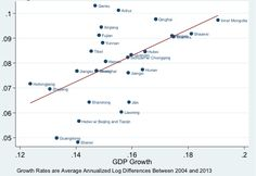 On the measuring and mis-measuring of Chinese growth | VOX, CEPR's Policy Portal