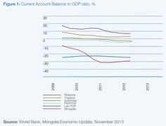 GDP: Accounts to GDP. Source: Scenarios for Mongolia Mongolia, Line Chart, Accounting