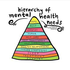 The Hierarchy of Mental Health needs is a more granular look at the top section of Maslow Mental Health Quotes, Mental Health Matters, Mental Health Awareness, Mental Health Stigma, Mental Health Support, Mental Health In Schools, What Is Mental Health, Importance Of Mental Health, Mental Health Therapy