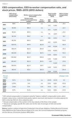 CEO compensation, CEO-to-worker compensation ratio, stock prices, dollars) Source: Economic Policy Institute Social Class, Economic Policy, Stock Market, Marketing