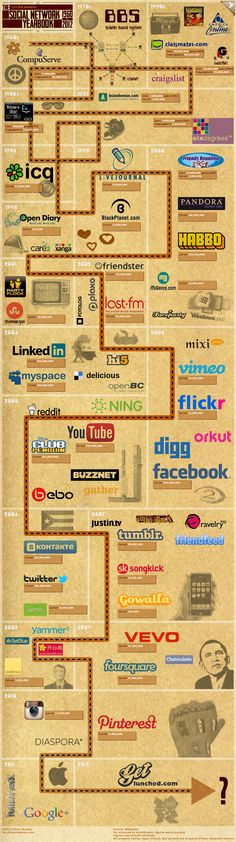 Citizen Brando Social Yearbook.   We decided to create the ultimate timeline of social networks. Spanning from the 1960s until present day, this infographic shows when each social network was released.    Not only have we mapped the rise of each social network during the last half century. We have also  estimated the size of each fallen network if they were still to exist today.