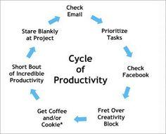 Cycle of Productivity... hehehe.