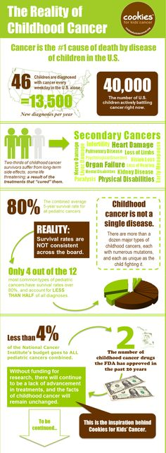 The reality of childhood cancer