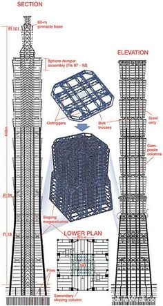 The Tower of Taipei 101 - Civil Engineering Forum Building Structure, Building Design, Shanghai Tower, Taipei 101, High Rise Building, Civil Engineering, Hottest Models, Modern Architecture, Architecture Models