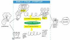 early stage startup entrepreneurship