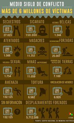 Victimas del conflicto de Colombia.