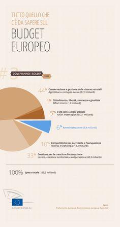 Come vengono spesi i soldi del budget UE? #Infografiche per conoscere il budget dell'UE.