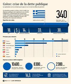 Grèce: crise de la dette publique