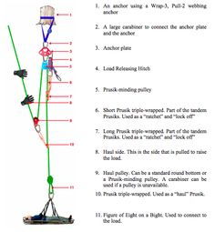 rope rescue - Google Search Firefighter Tools, Firefighter Training, Paracord Knots, Rope Knots, Block And Tackle, Fire Training, Abseiling, Climbing Rope, Rappelling