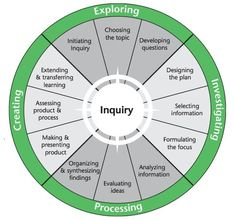 Inquiry - white paper on inquiry models in Ed vs real world STEM professions