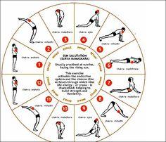 Yoga (Surya Namaskar- salute to the sun) for Kapha