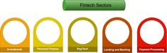 New Fintech apps. Trends in Fintech. Conclusions for users and developers.