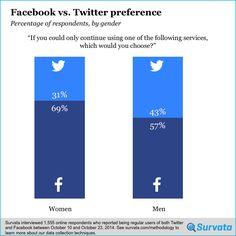 #Gráfico que indica que las #mujeres prefieren #FaceBook #socialmedia