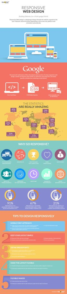Responsive Website Design #infographic #WebDesign #RWD