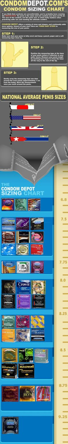 Condom size infographic by CondomDepot.com!