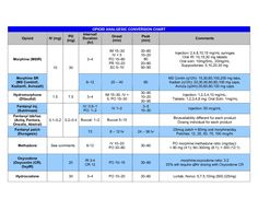 Opiate Dosing Chart | OPIOID ANALGESIC CONVERSION CHART Opioid IV _mg_ PO _mg