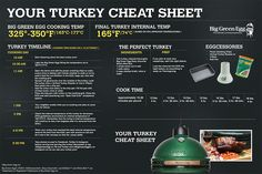 Your Turkey Cheat Sheet for the perfect #turkey cooked on the Big Green Egg for Thanksgiving!