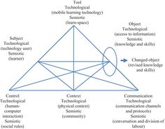 Pedagogical Requirements for Mobile Learning: A Review on MOBIlearn Task Model