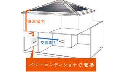 三菱電機 三菱住宅用太陽光発電システム:三菱はココが違う! 電力変換効率の追求