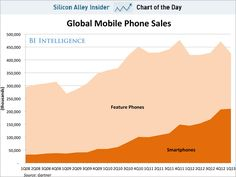 CHART OF THE DAY: Smartphone Sales Are On The Verge Of Overtaking Feature Phone Sales #mobile #smartphones