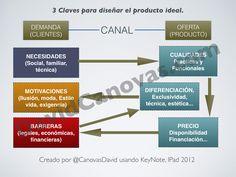 """3 Claves para diseñar """"El Producto Ideal"""""""
