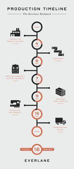 Simplistisch, less is more, goede manier om stappen aan te geven, prettig om naar te kijken.
