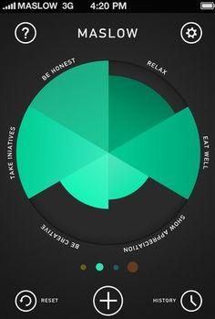 flat maslow graph
