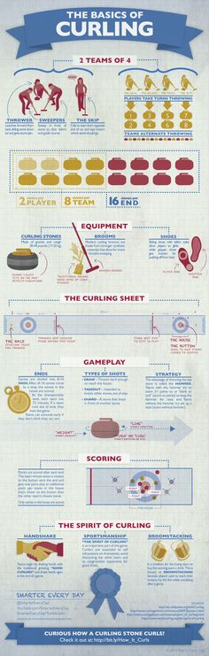 The Basics Of Curling [infographic]