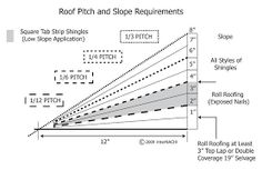 """The term """"pitch"""" and """"slope"""" are often used interchangeably, which is incorrect. They do not mean the same thing. And slope provides more valuable . Wood Roof Shingles, Barn Siding, Roof Trusses, Calculate Roof Pitch, Verona, Roof Replacement Cost, Roof Truss Design, Shingle Colors, Porch Roof"""