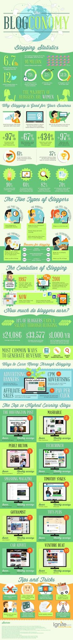 Check out these interesting blogging statistics: Infographic: The Blogconomy and Blogging Stats ...
