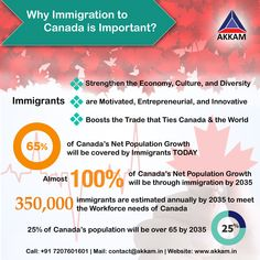 Immigration is the key to the economic growth of any Country. Know why Immigration is important for Canada. Contact us if you want to grow your future options in Canada. #AkkamOverseas Canada Economy, Migrate To Canada, Immigration Canada, Moving To Canada, You Promised, Innovation, Motivation, Country, Life