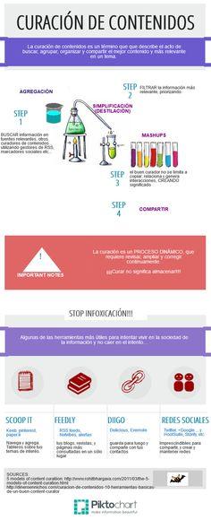 fases y herramientas en la curació de contenidos