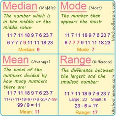 Median, Mode, Mean and Range - - Median Mode Mean and Range. Median is the middle number in a list of numbers. Mode is the number that appears most in the list. Mean is the average. Life Hacks For School, School Study Tips, Statistics Math, Statistics Cheat Sheet, 6 Sigma, Mode Poster, Math Charts, Gcse Math, Math Notes