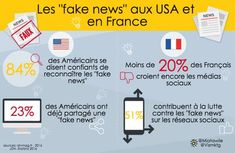 Les « fake news », buzzword ou nouvelle tendance digitale ?