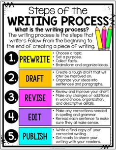 Writing Process Posters, Anchor Charts & Writer's Notebook Sheets Steps of the Writing Proces Writing Classes, Writing Lessons, Writing Workshop, Teaching Writing, Kindergarten Writing, Teaching Grammar, Writing Ideas, Teaching Ideas, Paragraph Writing
