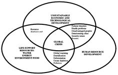 unsustainable development to sustainable development